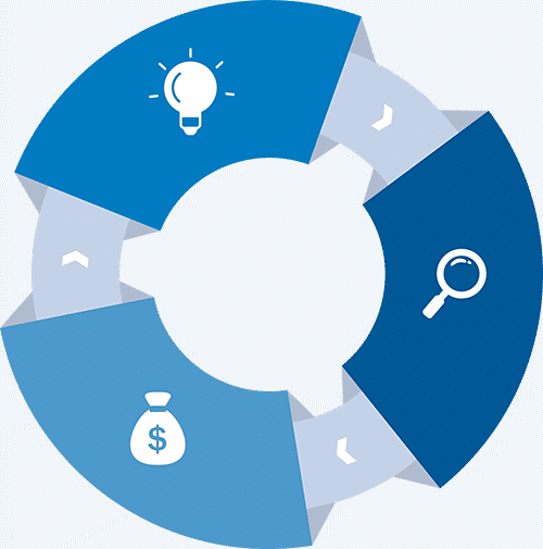 Finance and Invoice Integration