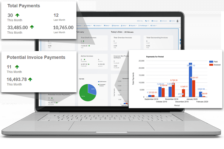 Keep track of costs and identify problem sites - Expense Management Software